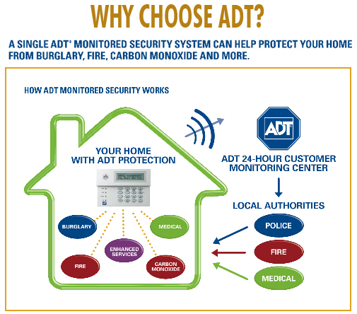 how adt monitoring works