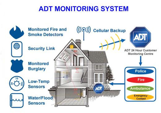 ADT monitoring service
