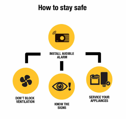 Carbon-Monoxide-How-to-Stay-Safe