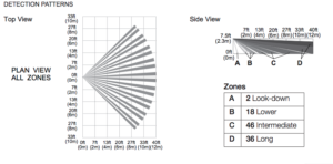 Dual Tec detection Pattern