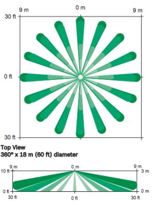 360 Degree Ceiling Motion Detector