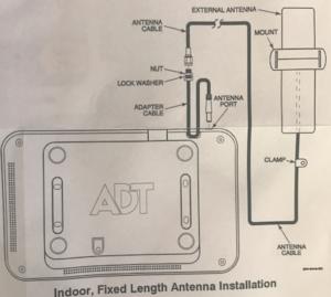 ADT TS Base Station Antenna Installation diagram