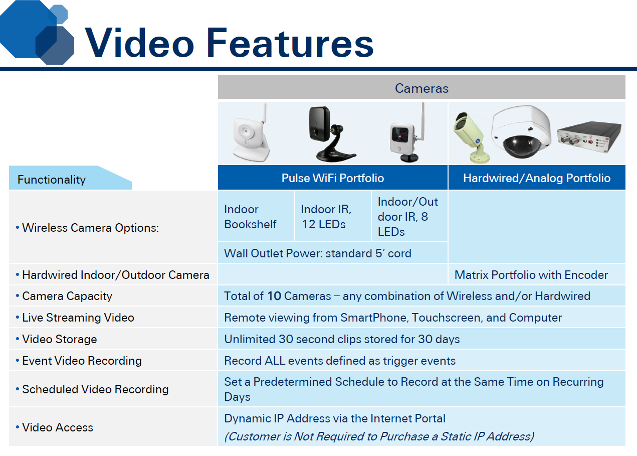 ADTPulsevideofeatures adt pulse icamera 1000 low light wireless black camera icamera 1000 wiring diagram at edmiracle.co