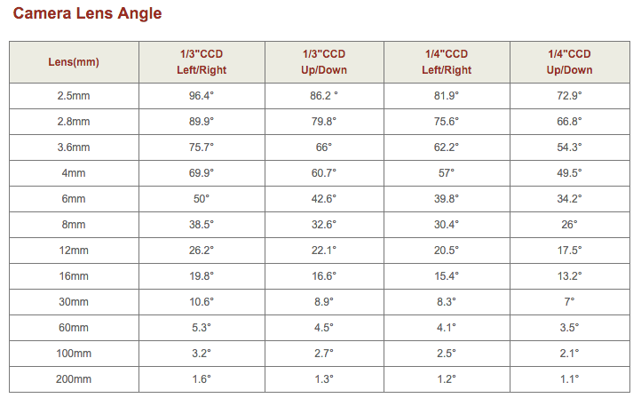 ADT Camera Lens Angle Chart
