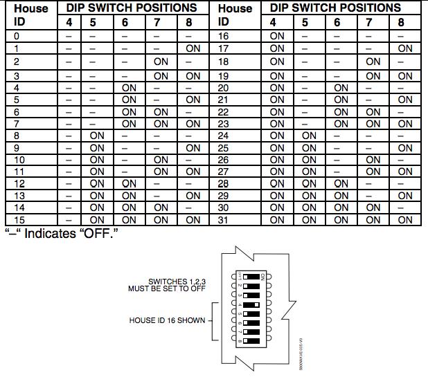 ADT Wireless Siren Dip Switch Chart