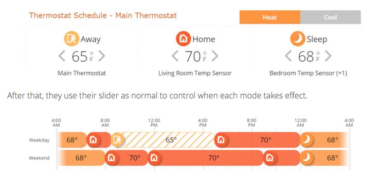 Alarm.com temperature schedule