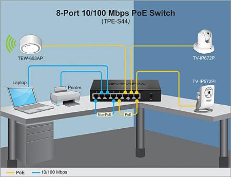 8 Port poE Switch