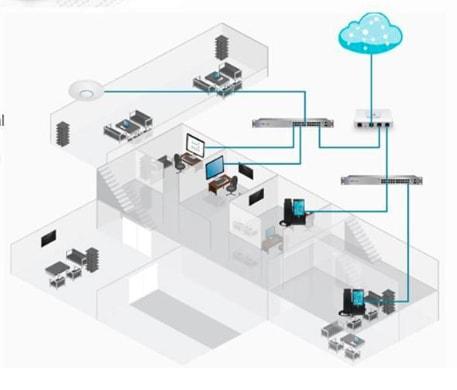 Ubiquiti UniFi Security Gateway Layout