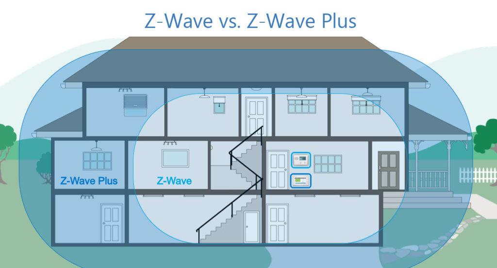Z-wave vs Z-wave Plus