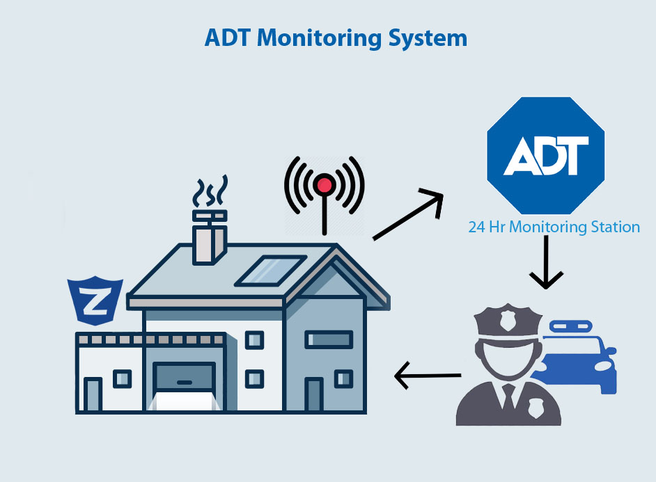 ADT Monitoring Station