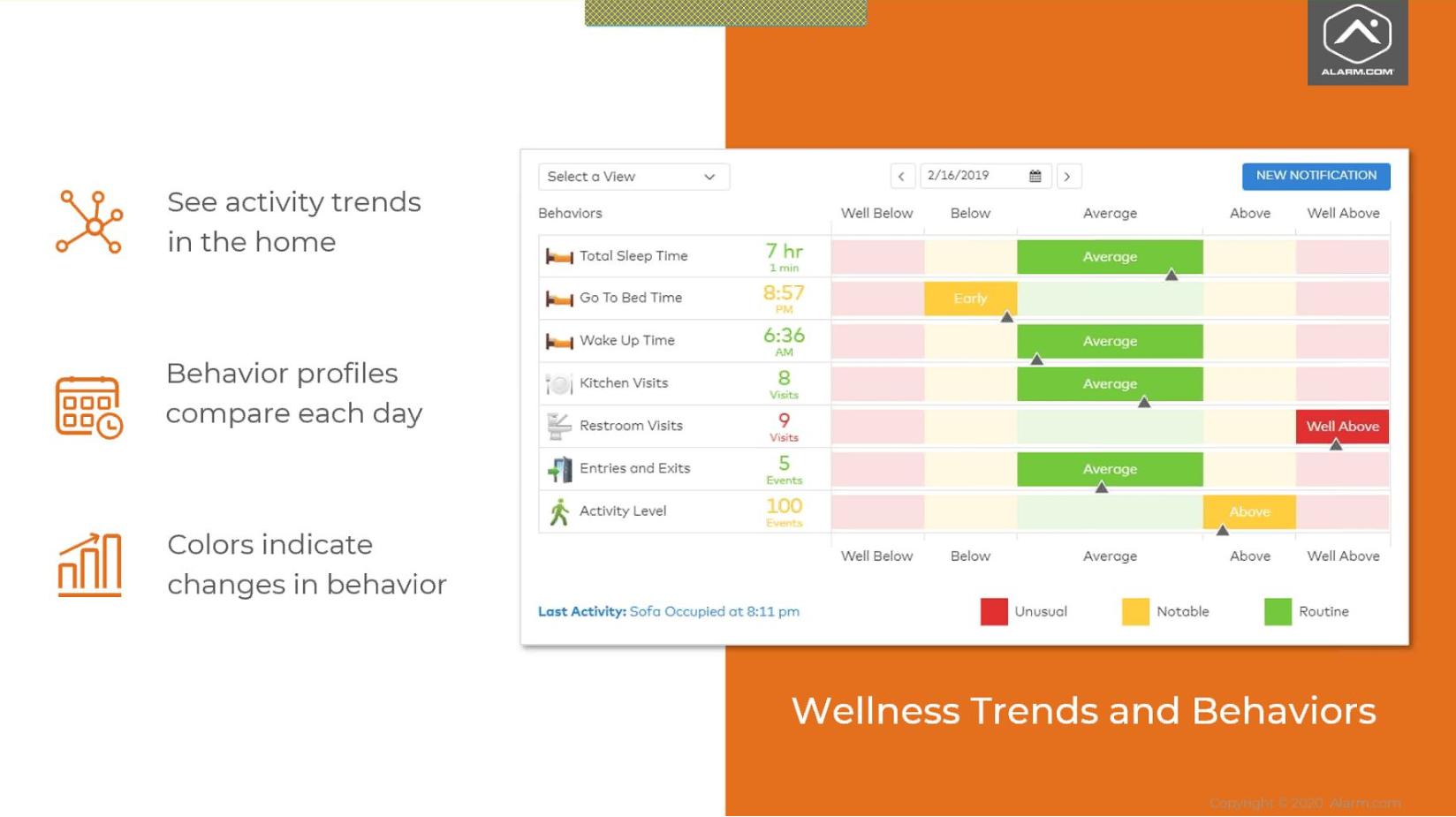 Alarm.com Wellness Trends and Behaviors