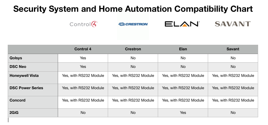 Security System and Home Automation Compatibility Chart